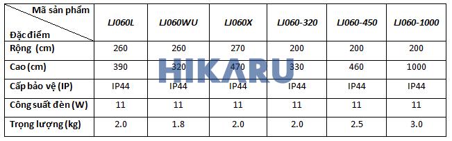 Thông số kỹ thuật LJ060