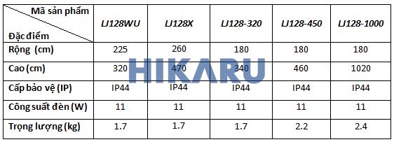 Thông số kỹ thuật LJ128